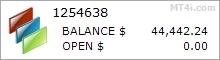 外汇Moola FX博特 - 真实账户的交易结果使用欧元兑美元货币对