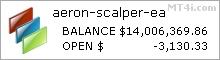 Aeron Scalper Forex Robot - Demo Account Statement
