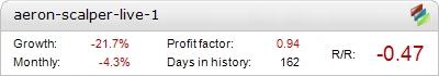 Aeron Scalper EA - Live Account Statement