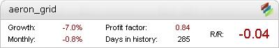 Live Aeron Metatrader Expert Adviser test by Fxtoplist