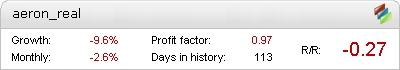 Live Aeron (Scalper+Grid) EA Metatrader Expert Adviser test by Fxtoplist
