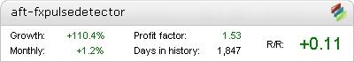 Live Forex Pulse Detector Metatrader Expert Adviser test by Fxtoplist