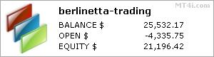 Berlinetta Trading stats