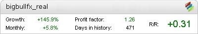 Big Bull FX EA - Live Account Statement