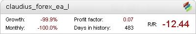 Live Claudius Forex EA Metatrader Expert Adviser test by Fxtoplist
