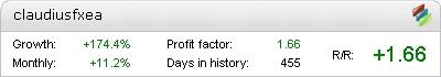 Claudius Forex EA - Live Account Statement