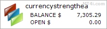 Currency Strength EA - Demo Account Statement