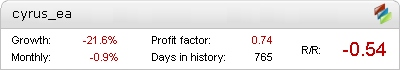 Cyrus EA Metatrader Expert Adviser test by Fxtoplist