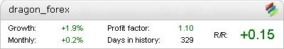 Dragon Forex Metatrader Expert Adviser test by Fxtoplist