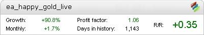 EA Happy Gold Live Metatrader Expert Adviser test by Fxtoplist
