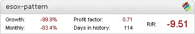 Esox-Pattern Forex EA - Demo Account Statement