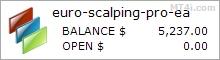 Euro Scalping Pro EA - Demo Account Statement