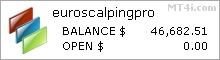 Euro Scalping Pro EA - Live Account Statement