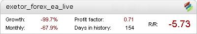 Exetor Forex EA Live Metatrader Expert Adviser test by Fxtoplist
