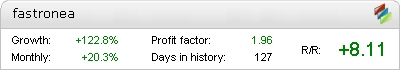 Forex Fastron EA - Live Account Statement