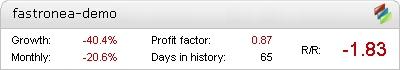 Forex Fastron EA - Demo Account Statement