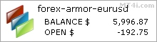 Forex Armor EA - Demo Account Statement