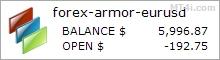 Forex Armor Trading Robot - დემო ანგარიშის სატესტო შედეგები გამოყენებით EURUSD ვალუტა წყვილი ვადებში H4 - სტატისტიკა დამატებულია 2019