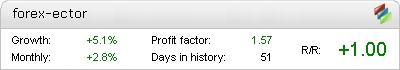Forex Ector EA - Demo Account Statement