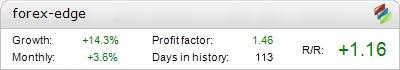Forex EDGE Pro EA - დემო ანგარიშის განცხადება - რეგულარული ვერსია