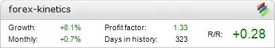 Forex Kinetics EA - Demo Account Statement