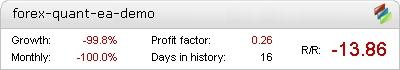 Forex Quant EA - Demo Account Statement