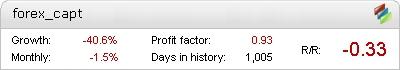 ForexCapt Metatrader Expert Adviser test by Fxtoplist