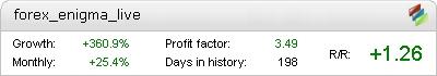 Live Forex Enigma Metatrader Expert Adviser test by Fxtoplist