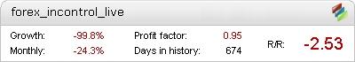 Live Forex inControl Metatrader Expert Adviser test by Fxtoplist