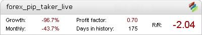 Live Forex Pip Taker Metatrader Expert Adviser test by Fxtoplist