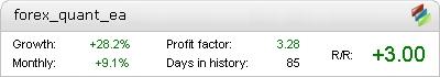 Forex Quant EA Metatrader Expert Adviser test by Fxtoplist