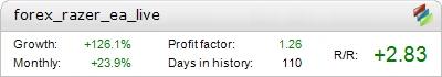 Forex Razer EA Metatrader Expert Adviser test by Fxtoplist