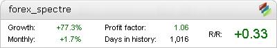 Forex Spectre Metatrader Expert Adviser test by Fxtoplist
