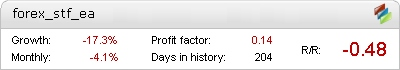 Forex STF Metatrader Expert Adviser test by Fxtoplist