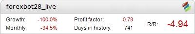 ForexBot28 – verified live trading statistics