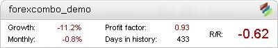 Forex COMBO System Metatrader Expert Adviser test by Fxtoplist