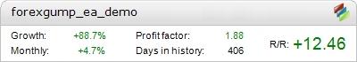 Forex Gump EA Metatrader Expert Adviser test by Fxtoplist
