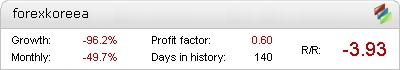 Forex Kore Metatrader Expert Adviser test by Fxtoplist