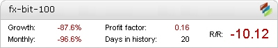 FX-BIT EA - Demo Account Statement