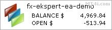 FX Ekspert Moving Average EA - Demo Account Statement