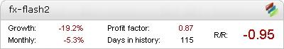 FX Flash 2.0 EA - Demo Account Statement