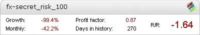 FX Secret Metatrader Expert Adviser test by Fxtoplist