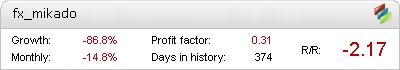 FX Mikado Metatrader Expert Adviser test by Fxtoplist