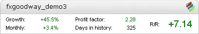 FXGoodWay X2 Demo (Set 1 + Set 2) – verified live trading statistics