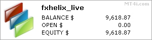 FX Helix stats