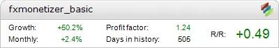 FX Monetizer Basic Metatrader Expert Adviser test by Fxtoplist