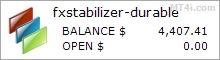 FXStabilizer EA - Demo Account Statement