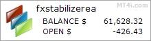 FX Stabilizer EA Fxblue