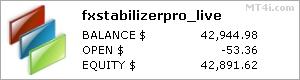 FX Stabilizer Pro stats