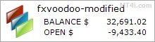 New FxVoodoo Trading Bot - Live Account Trading Results Using EURUSD, USDJPY, AUDCAD Currency Pairs And Gold (XAUUSD)